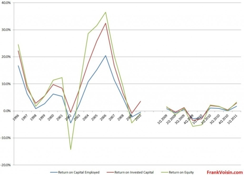 Tesoro Corp Returns, 1996 - 1Q 2011
