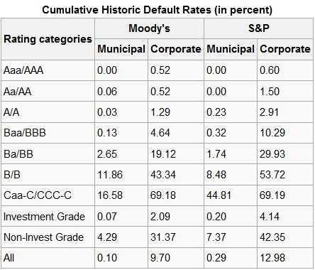 Cumulative Historic Default Rates
