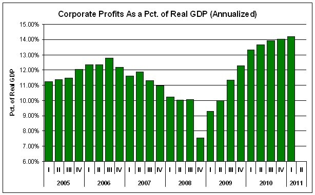Corporate Profits as Percentage of Real GDP