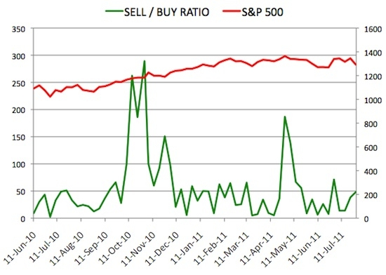 Insider Sell Buy Ratio July 29, 2011