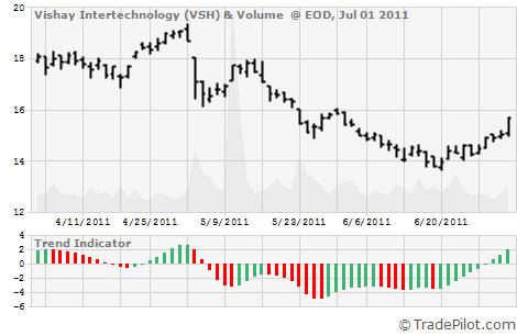 VSH Stock Chart & Trend Signal Indicator