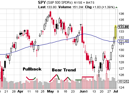 Volume study of SPY 3-month chart