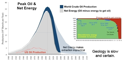 Oil Net Energy