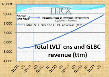 LVLT_GLBC_rev_growth