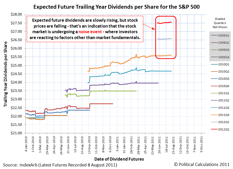 Expected Future Trailing Year Dividends per Share for the S&P 500