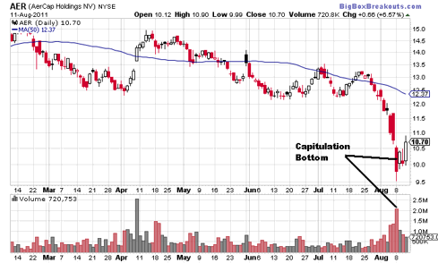AER Daily Chart (NYSE:<a href='http://seekingalpha.com/symbol/aer' title='AerCap Holdings N.V.'>AER</a>)