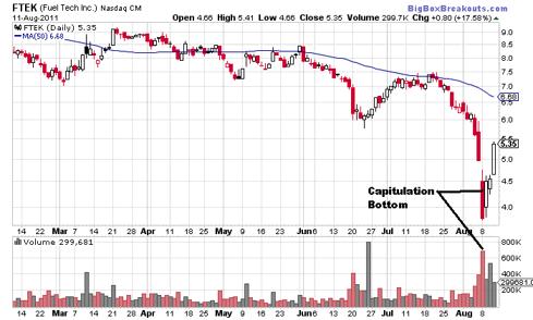 FTEK Daily Chart (NASDAQ:<a href='http://seekingalpha.com/symbol/ftek' title='Fuel Tech, Inc.'>FTEK</a>)