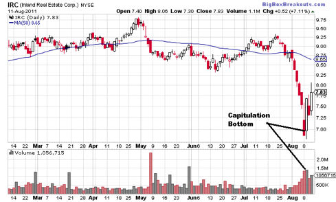 IRC Daily Chart (NYSE:<a href='http://seekingalpha.com/symbol/IRC' title='Inland Real Estate Corporation'>IRC</a>)