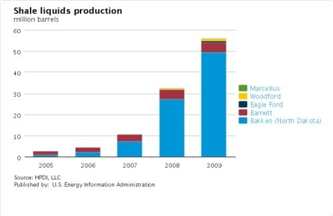 Shale Liquids Production