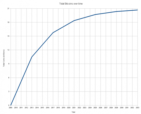 Figure 1: Plot of total BTC in circulation as a function of time. By the end of 2033 all 21 million BTC will have been issued and there can never be added more BTC into circulation since all BTC are unique.
