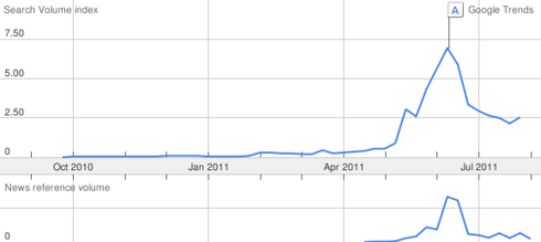 Figure 2: Google trends for &quot;bitcoin&quot; over the past 12 months. Clearly, hardly anyone had heard about bitcoin before April.