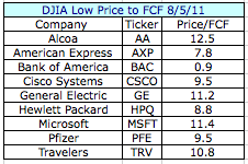 DJIA Low Price to FCF.png