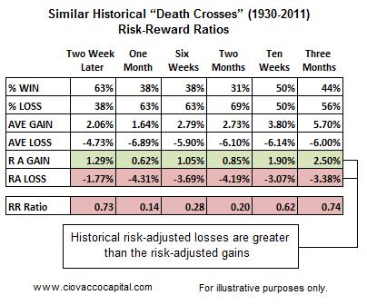 Mort de la Croix 200 jours Stocks 50 jours Analyse technique - Ciovacco Capital - Short Prend
