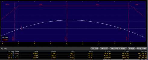WSM earnings trade profit and loss graph