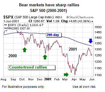 Bear Rallies Technical Analysis - Ciovacco Capital - Short Takes