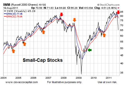 Bear Market Odds Favor Lower Lows Technical Analysis - Ciovacco Capital - Short Takes