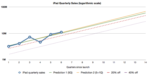 iPad quarterly sales forecast (logarithmic scale)