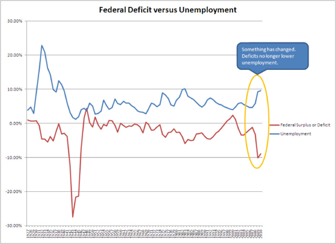 Federal Deficit versus Unemployment