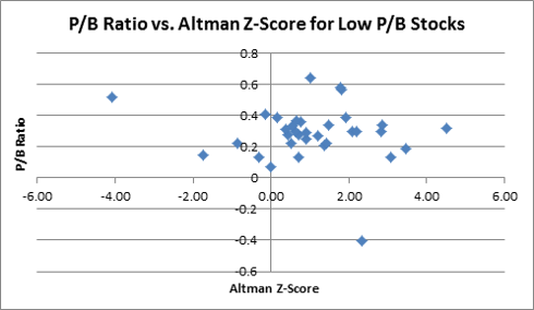 Low Price to Book stocks: P/B Ratio vs. Altman Z-Score