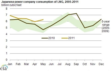 LNG consumption from Japanese Power Company 05-11