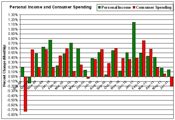 Personal Income and Consumer Spending 06-2011