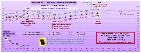 click to enlarge ... more peak oil charts @ my SA Instablog & website