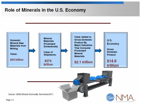 Contribution of Minerals to US GDP