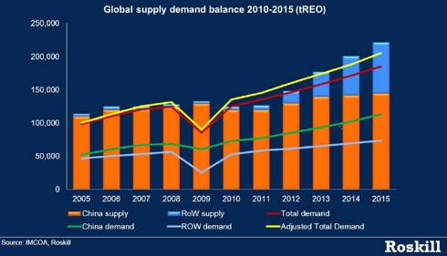 REE Global Supply Demand Balance