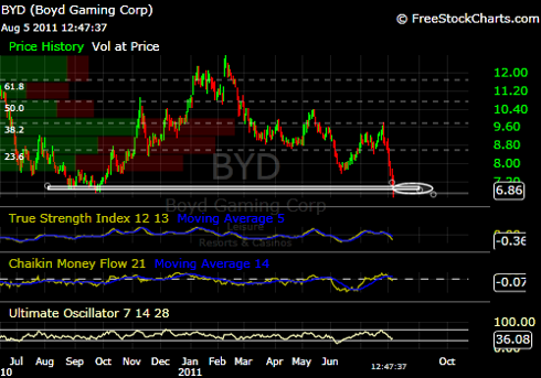 BYD Aug 5 2011.png