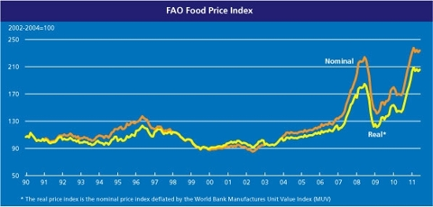 latest_FAO_food_price_index_
