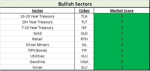 Bullish Sectors