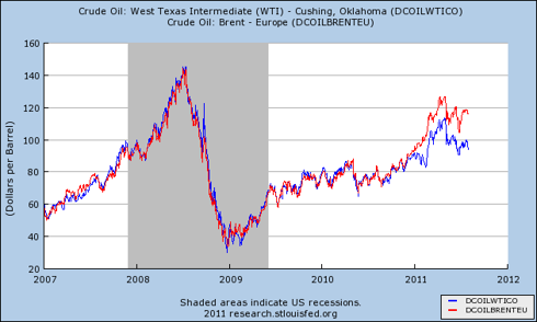 West Texas Intermediate versus Brent Crude Oil