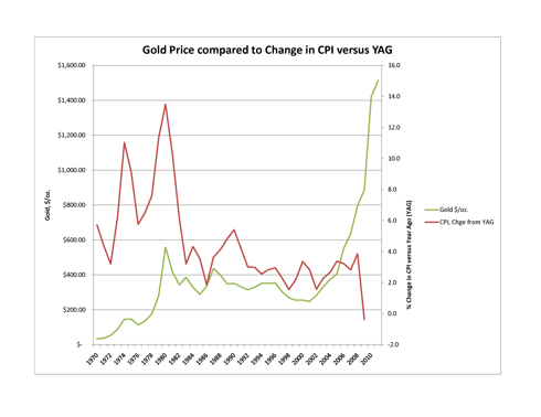 Gold versus CPI