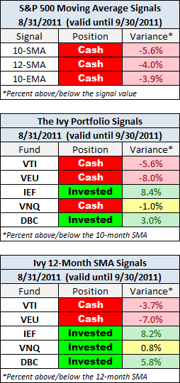 Monthly Close Signals