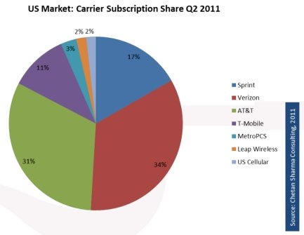 Carrier Subscription Share of the US Market 
