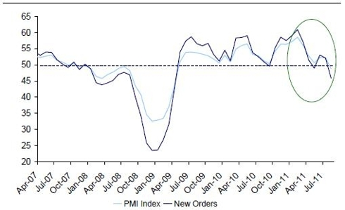 Turkey PMI