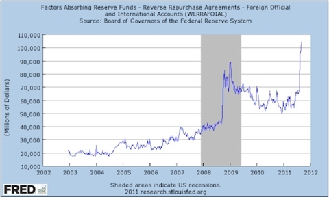 Graph of Factors Absorbing Reserve Funds - Reverse Repurchase Agreements - Foreign Official and International Accounts