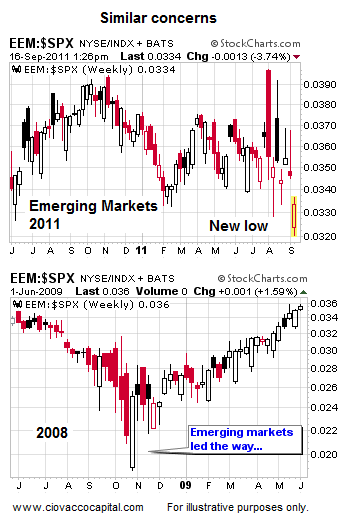 Emerging Markets Lagging - Ciovacco Capital - Short Takes