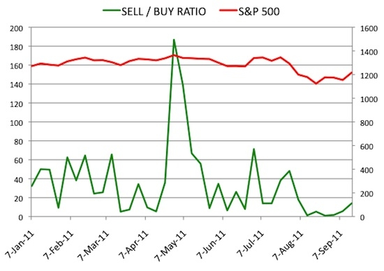 Insider Sell Buy Ratio September 16, 2011