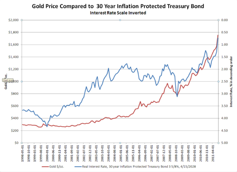 Gold Price Compared to Inflation Protected Treasury Real Interest Rate
