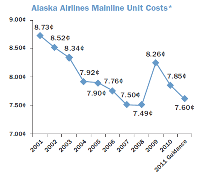 Source: 2010 Annual Report. Costs do not include fuel and special items.