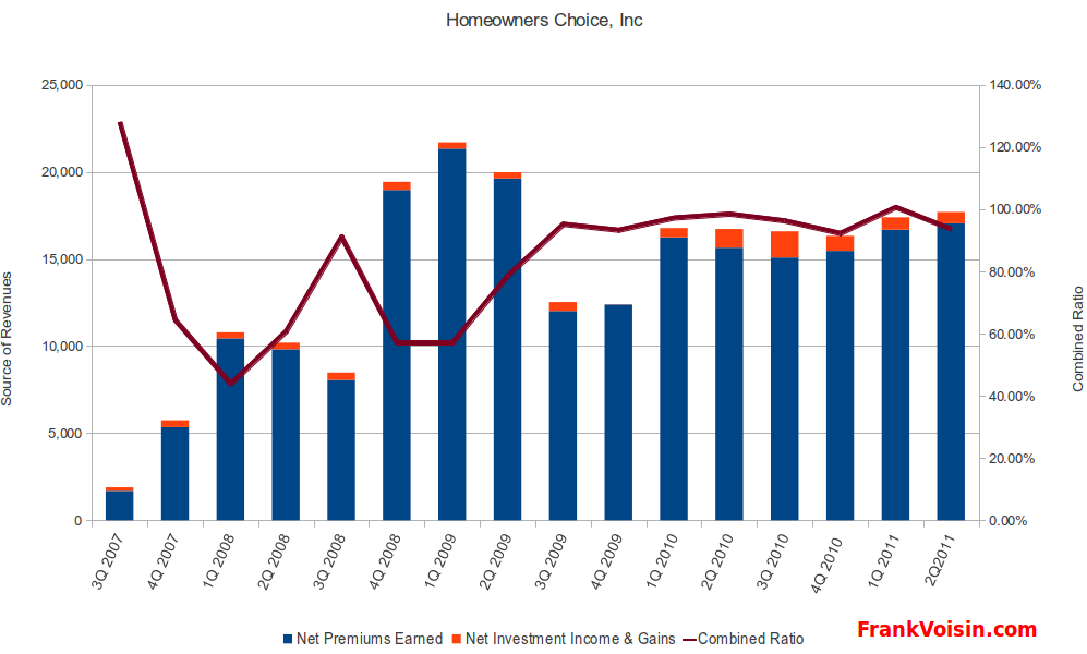 Homeowners Choice, Inc - Combined Ratio and Revenue Sources, 3Q 2007 - 2Q 2011