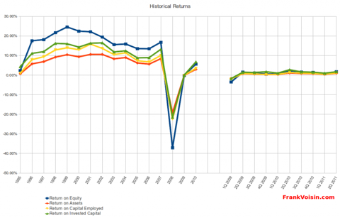 Mohawk Industries, Inc. - Historical Returns, 1995 - 2Q 2011