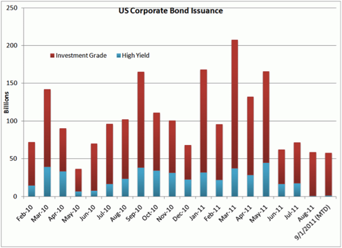 http://kr.nlh1.com/images/201107/Corporate%20Bonds%20Issuance.gif