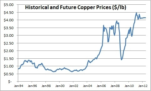 Copper Price Chart 10 Years