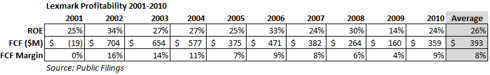 LXK Profitability 2001-2010
