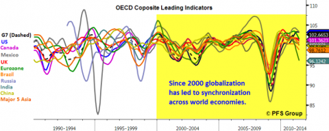oecd composite leading indicator