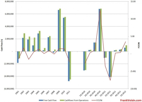Air T, Inc. - Free Cash Flows, 2001 - 1Q 2012