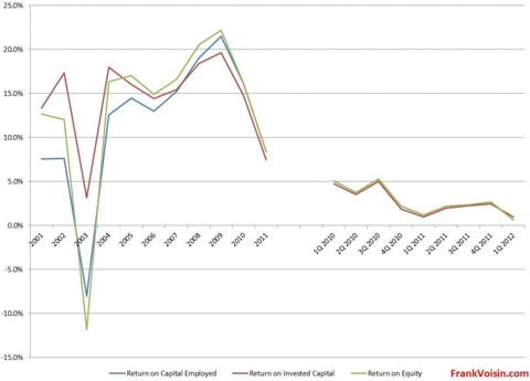 Air T, Inc. - Returns, 2001 - 1Q 2012