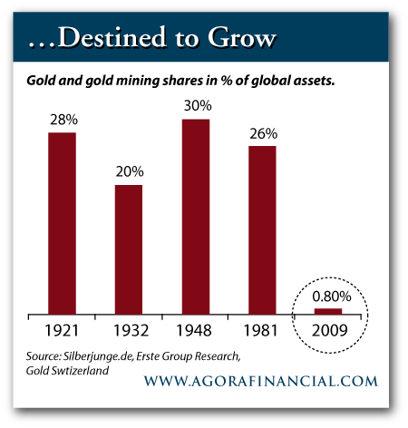 Gold Asset Allocation